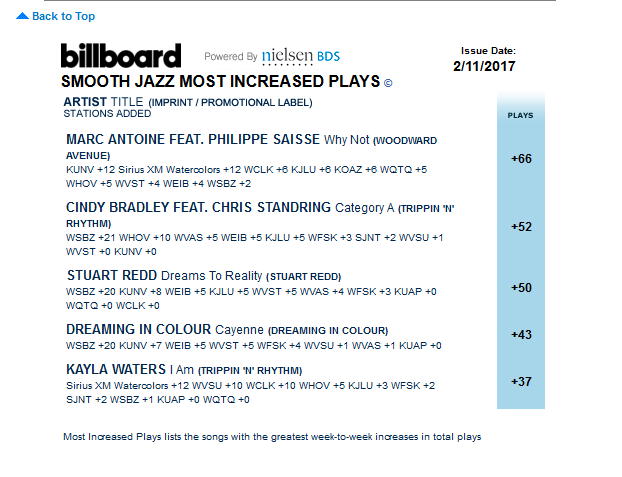 Stuart Redd's Dreams to Reality #3 Most Increased Plays BILLBOARD CHART